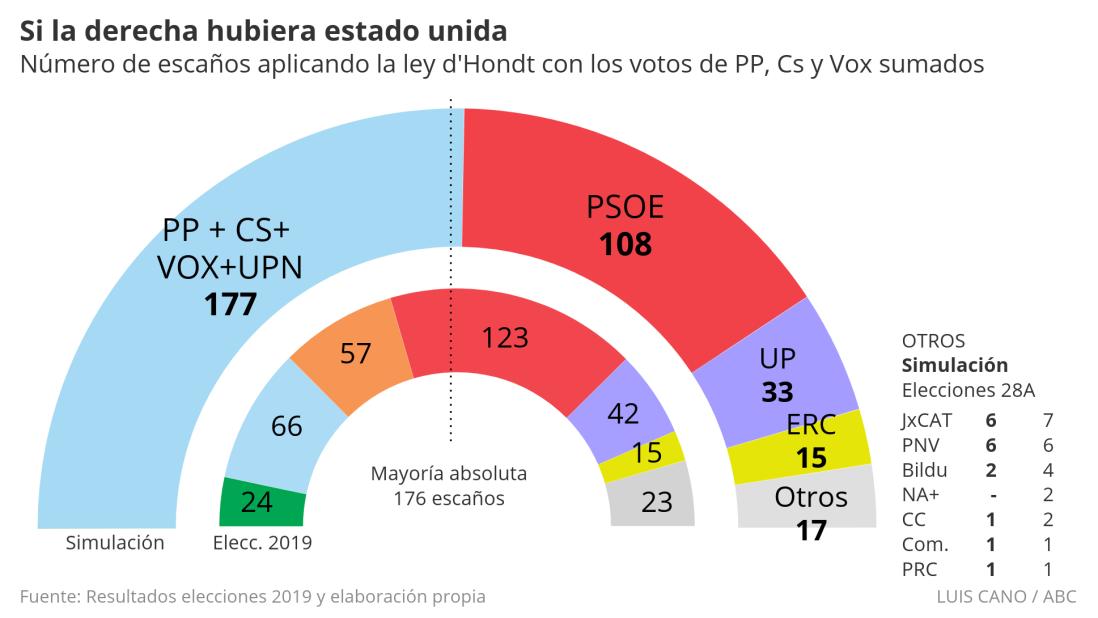 dercha-unida-elecciones-2019--620x349